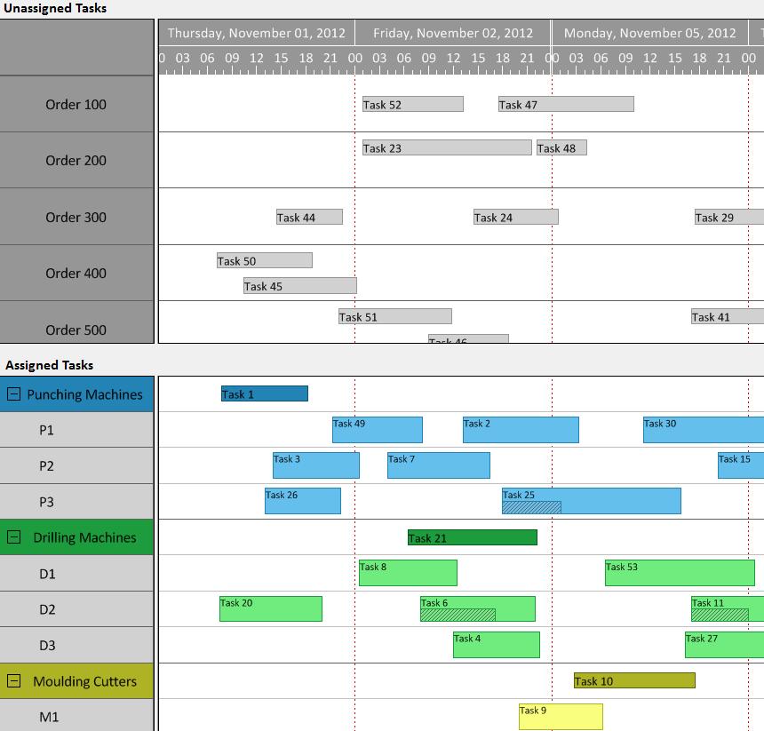 Gantt Chart Control VARCHART XGantt for .NET, ASP.NET, ActiveX