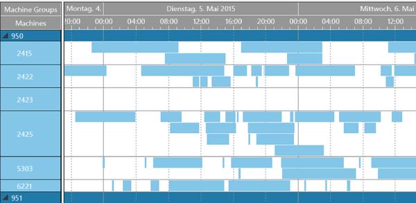 VARCHART JGantt - Java Gantt Chart Control